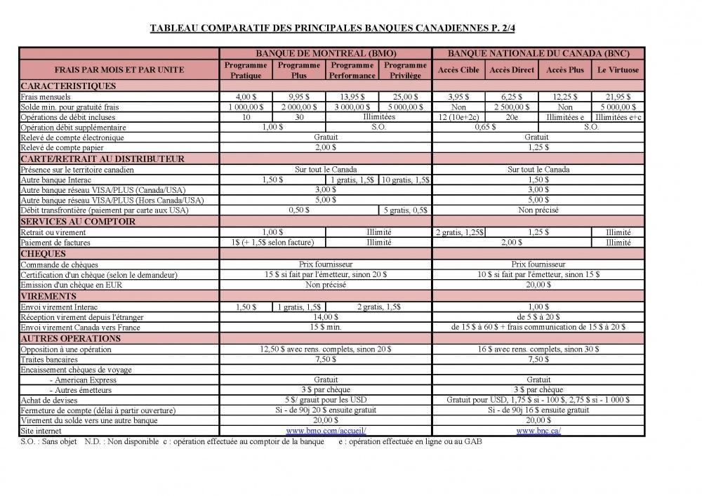 Canada Comparatif Des Differents Comptes D Operations