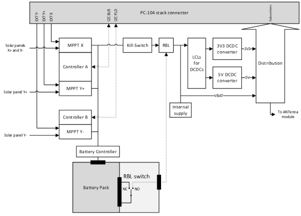 Simplified block diagram of the system