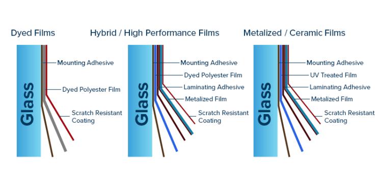 Window film construction chart.