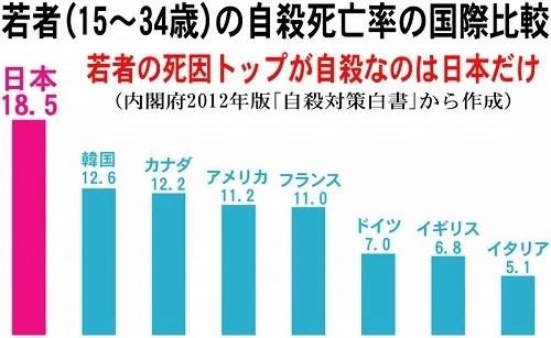 「日本の自殺率」の画像検索結果
