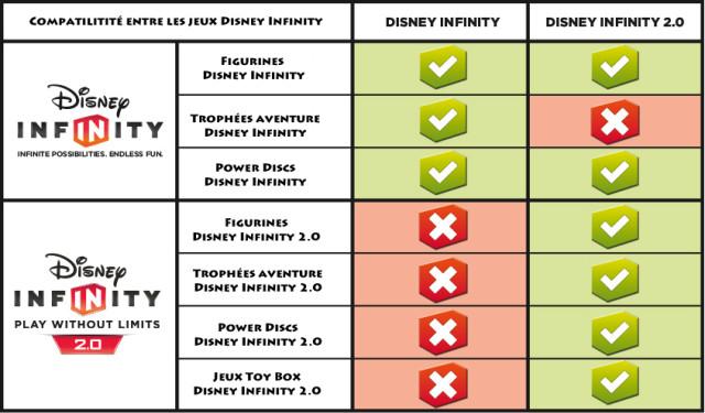 Comme pour les SKylanders, les figurines Disney sont incompatibles suivant leurs versions.