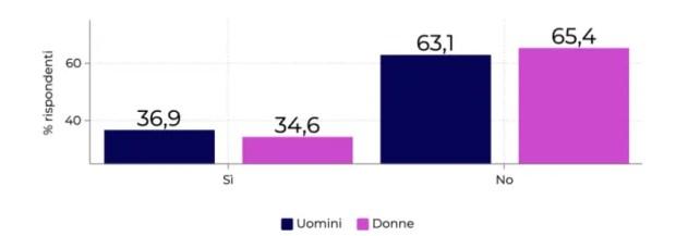 Consumer Sentiment PXR Italy