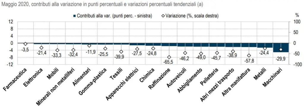 Export in Italia - i settori più contribuenti