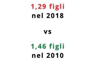 Tasso di fertilità italiano