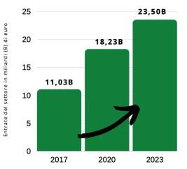 Perché investire nell'e-commerce conviene