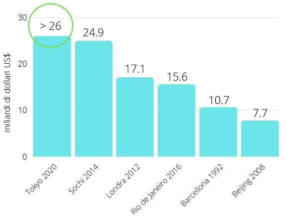 Dati sui costi Olimpiadi negli anni - PXR Italy