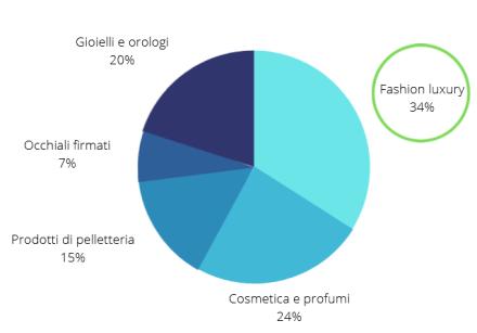 Mercato dei beni di lusso - PXR Italy
