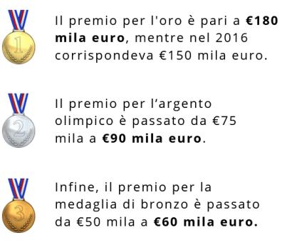 Dati sui premi Tokyo 2020 in Italia - PXR Italy