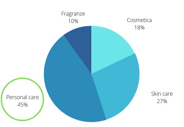 Mercato della cosmetica e della cura personale - PXR Italy