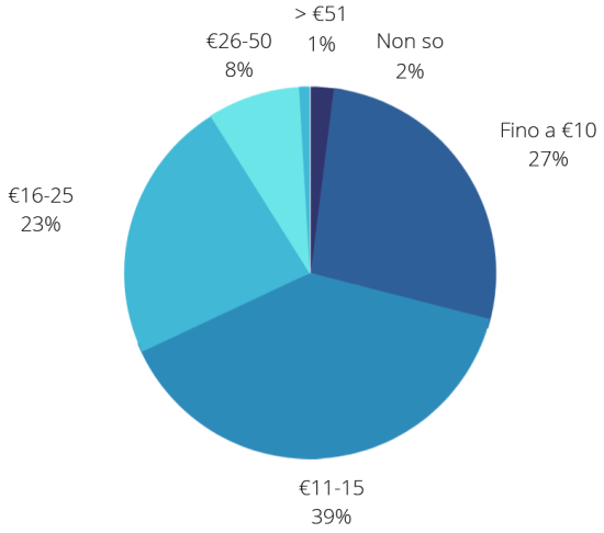 Spesa per cosmetici - PXR Italy