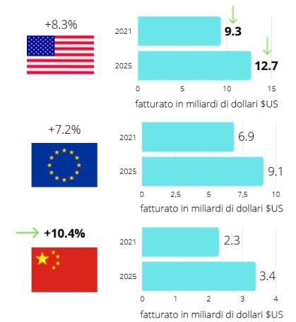 Fatturato e tasso di crescita - PXR Italy