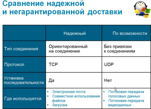 Чем отличается протокол TCP от UDP | Настройка серверов ...