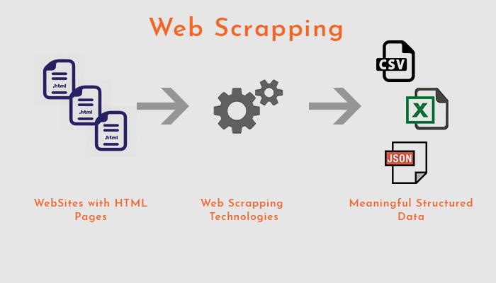 Web Scrapping Procedure
