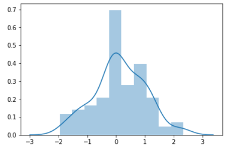 Python教程– seaborn函式庫教學(三) – 繪製資料分佈情形– PyInvest