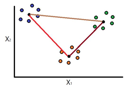 separation measure
