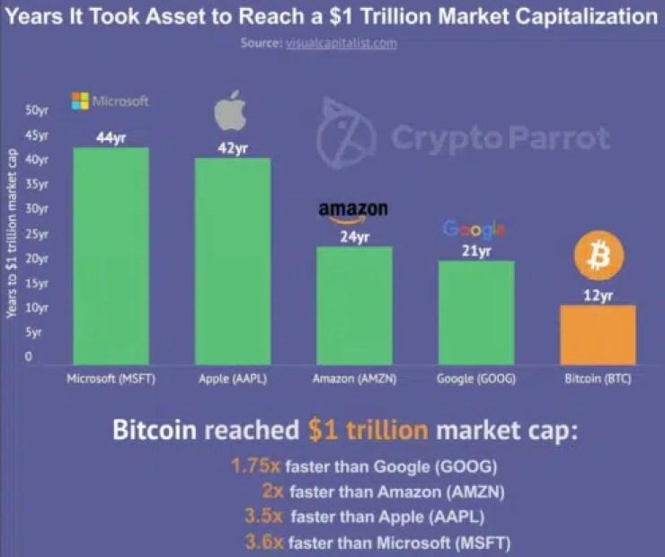 Bitcoin y google png