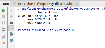 Frequency Distribution in NLTK - GoTrained Python Tutorials