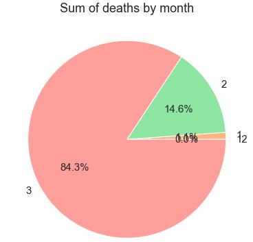 تحليل بيانات فيروس كورونا - مجموع الوفيات شهريا