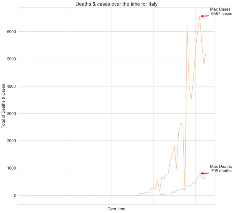 تحليل بيانات فيروس كورونا - السلسلة الزمنية لإيطاليا