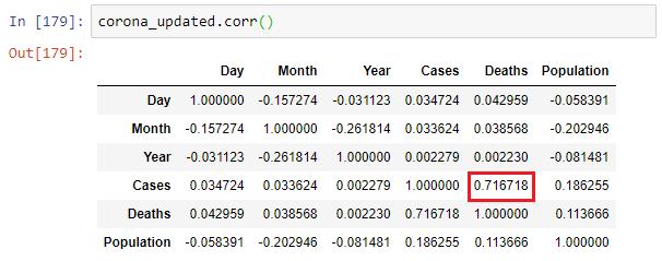 تحليل بيانات فيروس كورونا - درجة الارتباط بين الخصائص