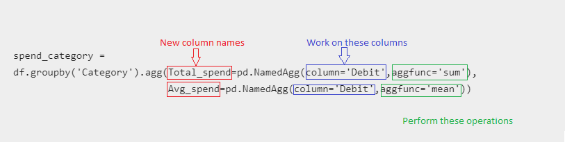 pandas groupby agg function