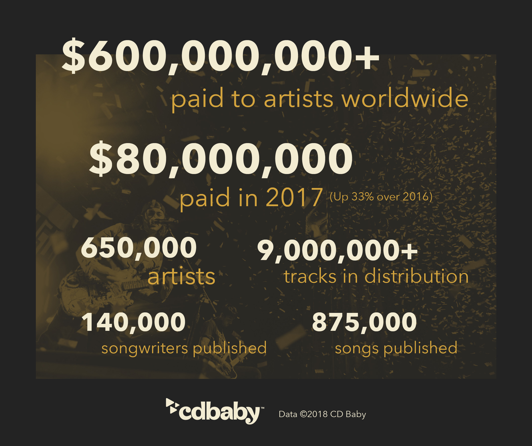 20 years of CD Baby distribution