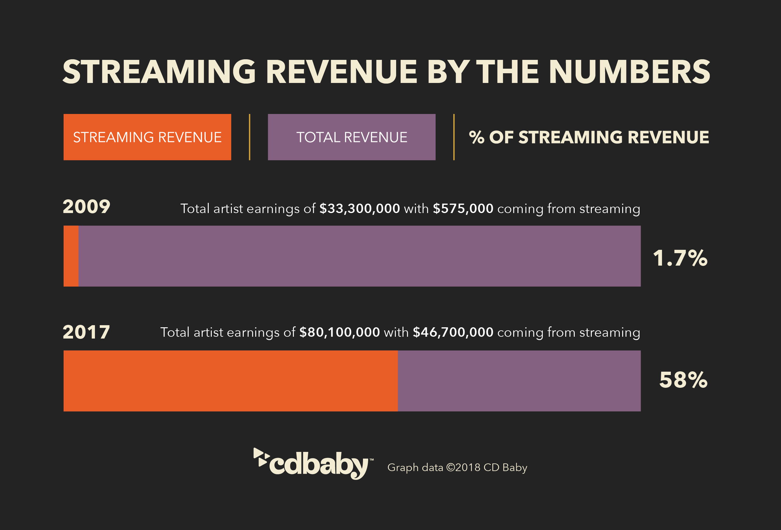 Streaming revenue as a percentage of total revenue payout