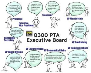 Are you interested in running for PTA Board positions in 2021-2022?