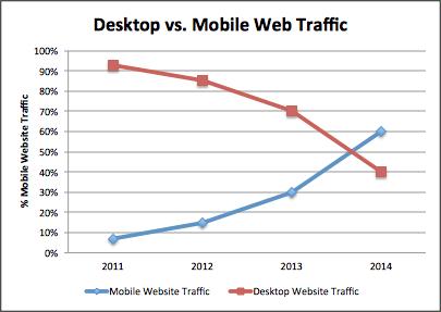 DesktopVsMobile Web Traffic