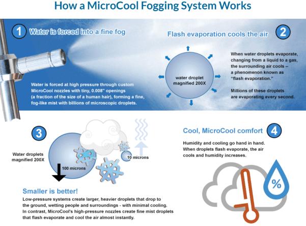 MicroCool_fogging_system