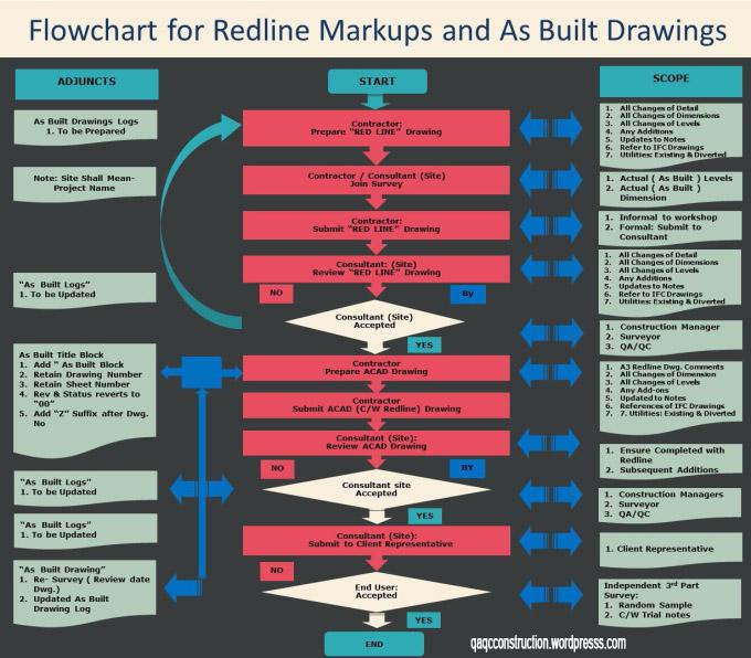 qaqcconstruction-com_-redline-markup-as-built-drawing-presentation-r1