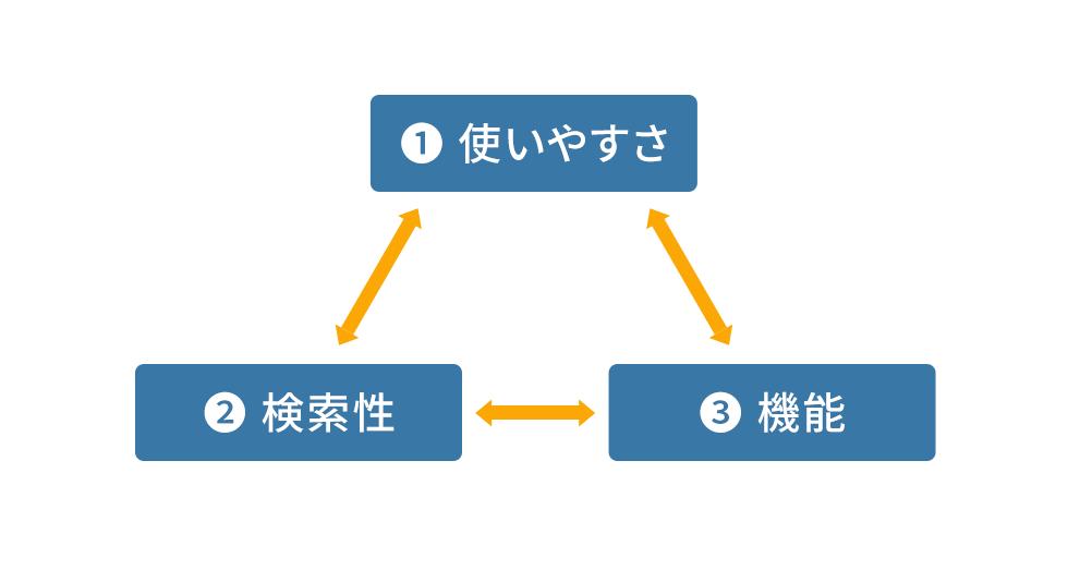 ナレッジベース、ツール選定のポイントは使いやすさ、検索性、機能の3点を見ることです。