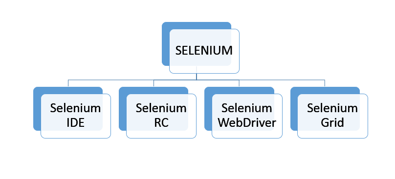 Selenium_Components