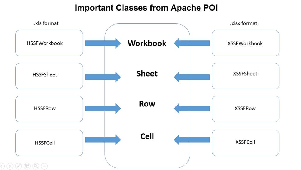 Working with Excel sheet using POI apache | QA Tech Hub