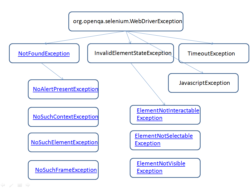 Exception Handling in Selenium WebDriver