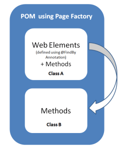 POM using Page factory