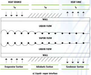 Diagram of a basic heat pipe