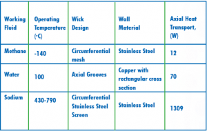 Heat Pipes With Different Constructions and Operating Conditions