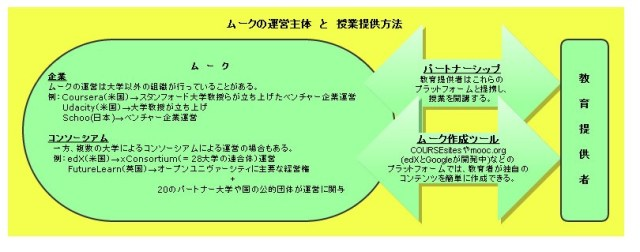 MOOC5