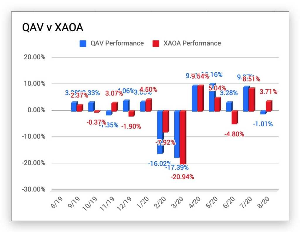 QAV Portfolio Year One report