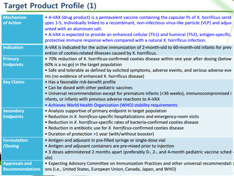 A-Vax Product Profile