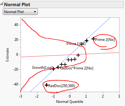 How to read normal plots