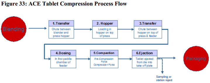 ACE Tablet qbd risk assessment Compression Process Flow