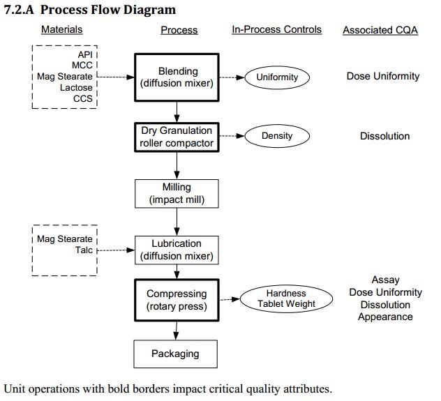 Qbd Case Study - Ace Tablets - Qtpp  Cqa  Cpp  Cma