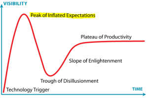 Common Pitfalls of QbD Initiatives – Shotgun Approach and Hype Cycle