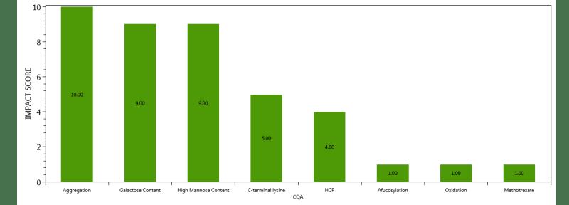 Pareto Chart of CQA