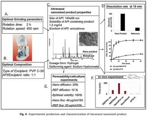 QbD Application in Pharmaceutical Development for Nano Formulation