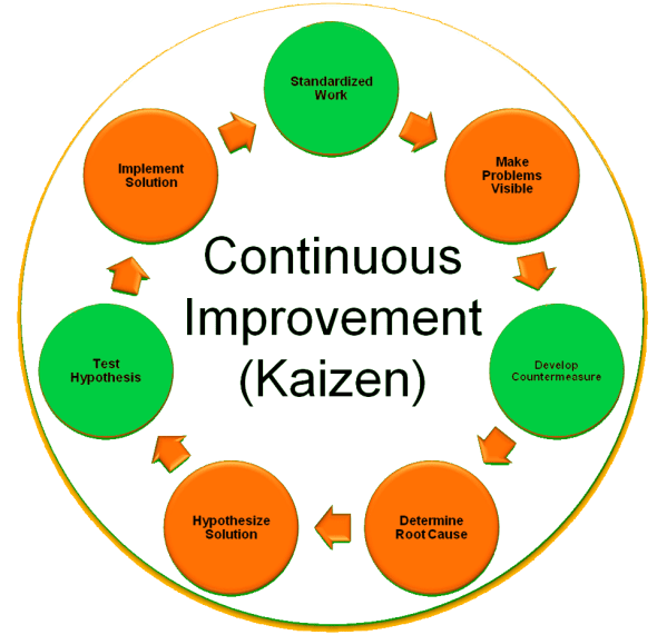 10 Things to Avoid During a Kaizen | QCFI | Quality Circle ...