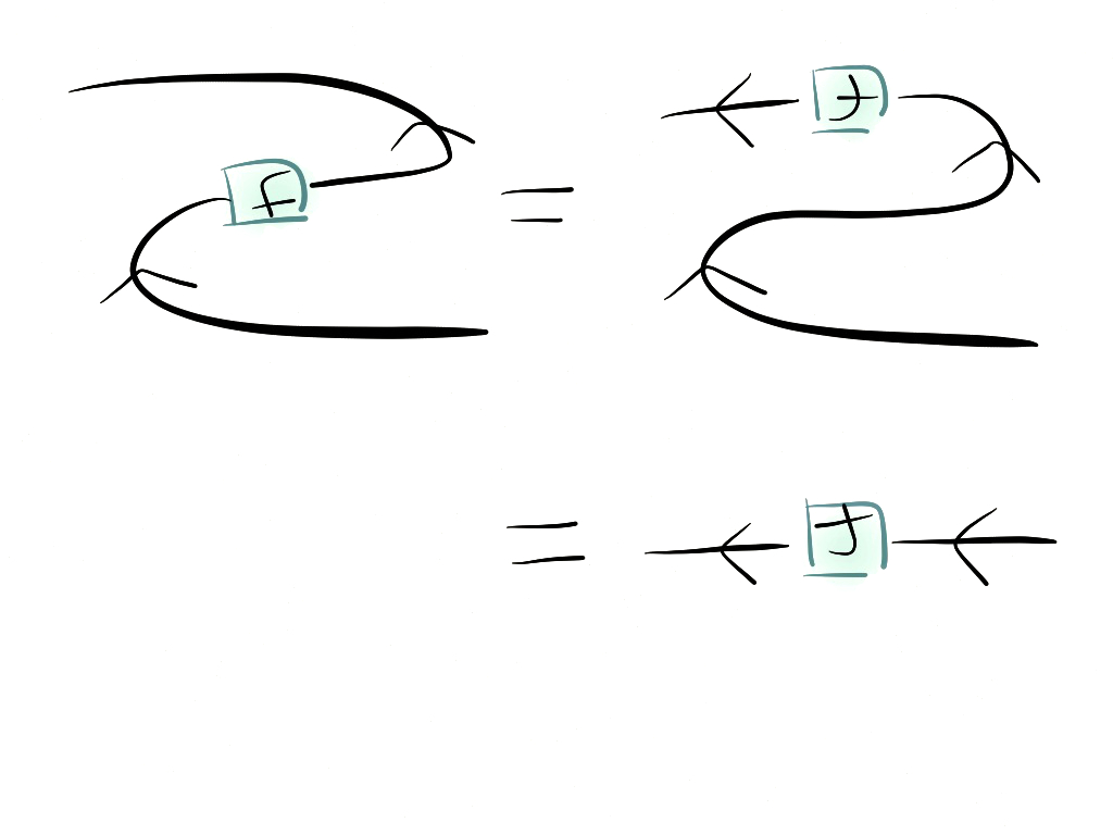 String Diagrams Duality And Trace