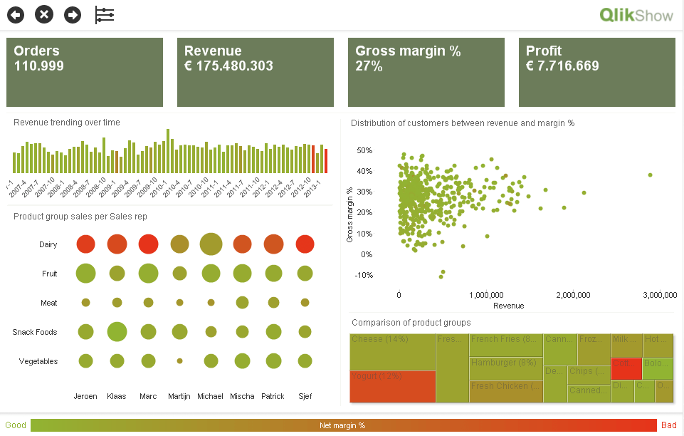 Dashboard Example in QlikView